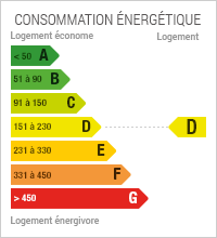 Energy Performance Diagnostic at level D