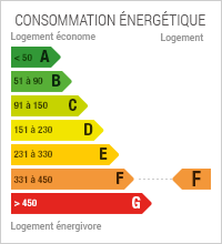 Energy Performance Diagnostic at level F